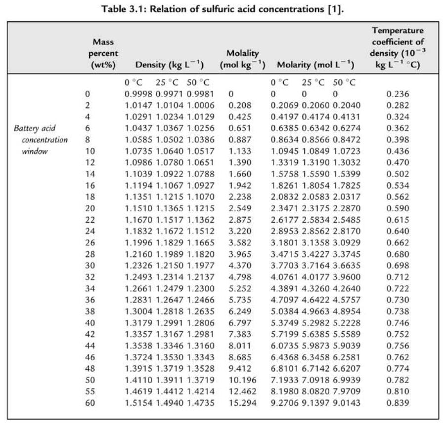 molarity molality mass fraction conversion formula math