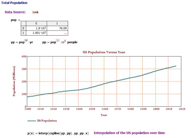 Figure M: US Population Versus Time.