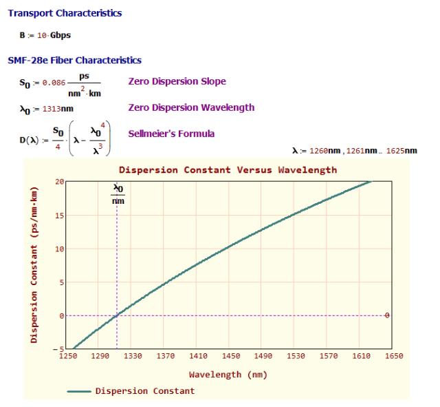 Figure M: Dispersion Constant Versus Wavelength for SMF-28e.