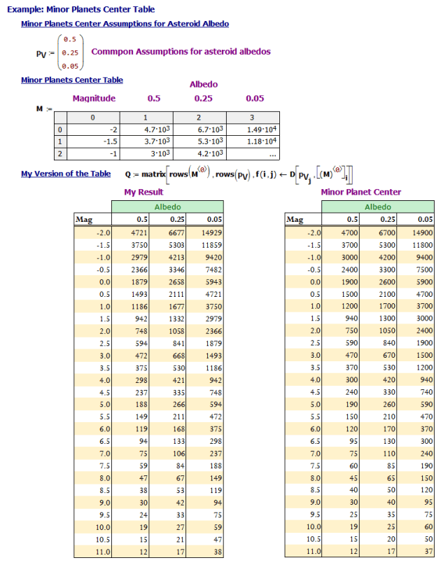 Figure 4: My Duplication of the Minor Planets Center Table.