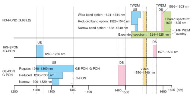 Figure 2: Good Summary of the Various PON Wavelength Plans.