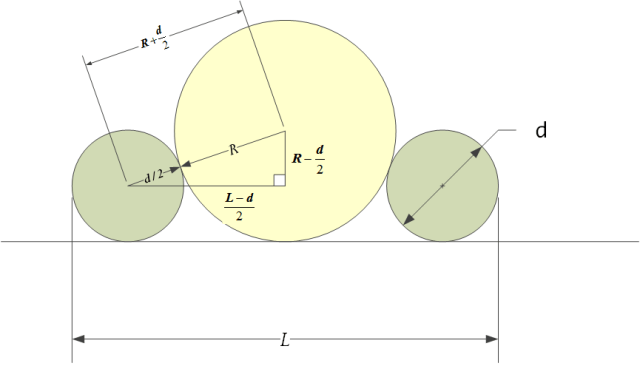 Figure 2: Radius Measurement Using Gage Balls Scenario.