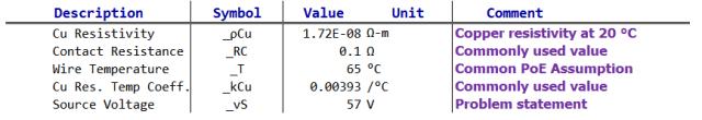 Figure M: Key Analysis Parameters.