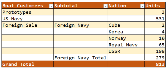 Figure M: PT Boat Allocations By Nation.