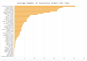 Figure 1: Average Number of Yearly Executive Orders By President.