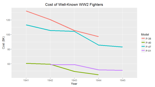 Figure M: WW2 Army Air Force Fighter Plane Costs Versus Time.