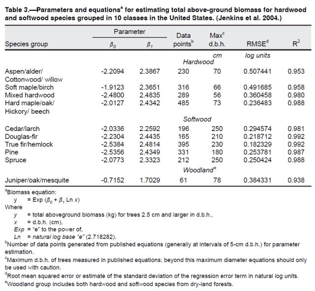 Figure M: US Forest Service Formula for Tree Mass vs Diameter.