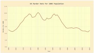 Figure 1: US Murder Rate Versus Time. (Data Source)