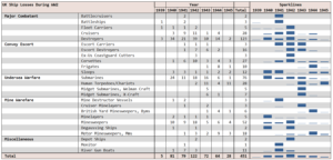 Figure 1: Pivot Table of Royal Navy Losses During WW2.