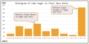 Figure 1: Histogram of Sugar-to-Flour Mass Ratios in 62 Cake Recipes.