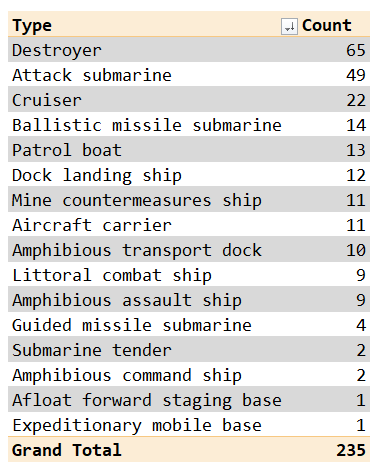 Figure 2: US Navy Warship Summary Table.