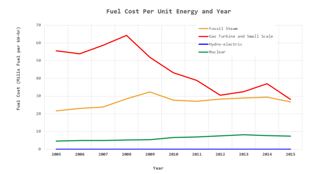 Figure 2: Fuel Cost vs Time