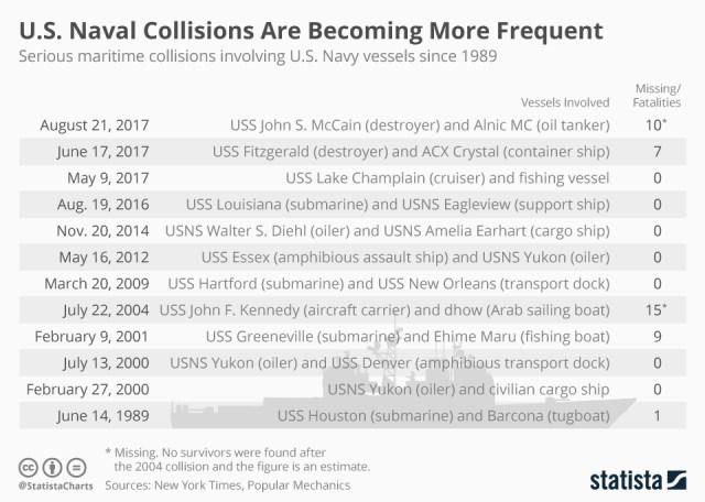 Figure 4: Recent US Navy Ship Collision.