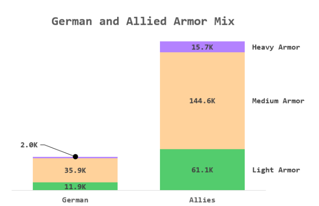 Figure 3: German vs Allied Armor Production Numbers.
