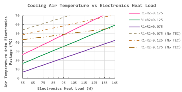 Figure 3: Air Temperature into Electronics versus Electronics Power Dissipation.