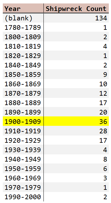 Figure 3: Histogram of Shipwreck Dates by Decade.