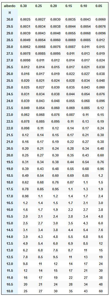 Figure M: JPL Asteroid Diameter vs Absolute Magnitude and Albedo.