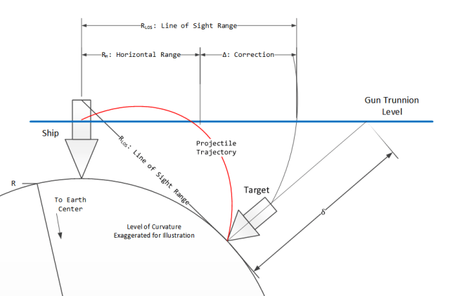 Figure 5: Illustration of the Range Correction.