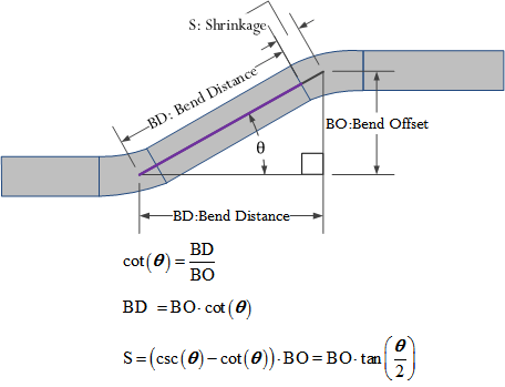 Figure 5: Key Conduit Bending Formulas.
