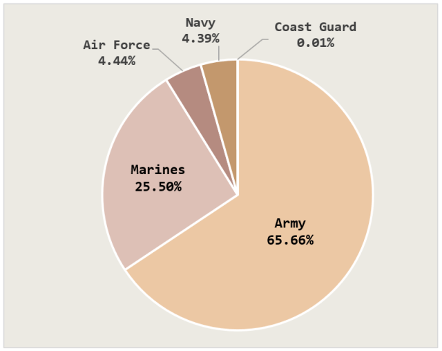 Figure 3: US Military Death Percentages by Service.