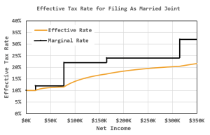Figure 1: Income Tax Rate Versus Income When Married Filing Jointly.