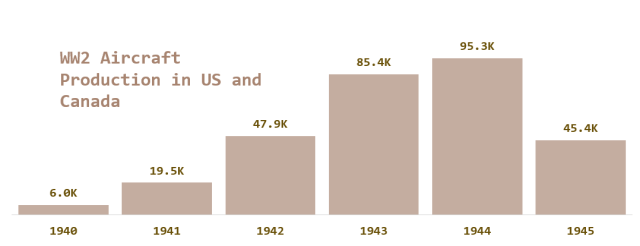 Figure 3: WW2 US and Canada Aircraft Production Numbers By Year.Figure 3: WW2 US and Canada Aircraft Production Numbers By Year.