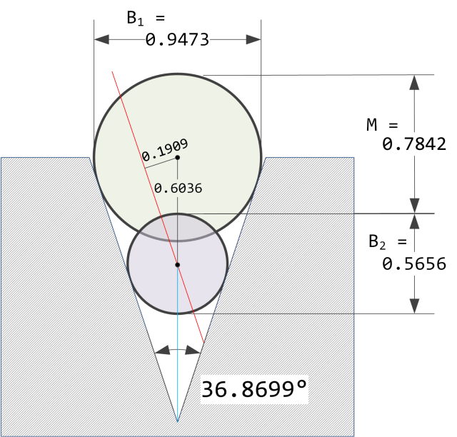 Figure 3: Countersink Angle Determination Example.