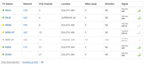 Figure 1: Television Stations Closest to My Cabin.