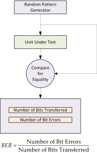 Figure 1: Typical BER Test Configuration.