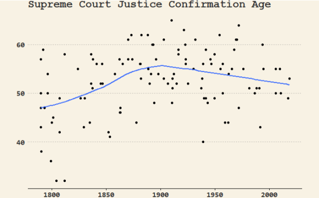 Figure 2: Graph of Supreme Court Justice Ages at Their Time of Confirmation.