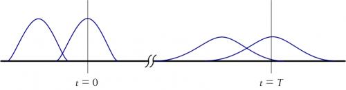Illustration of Pulse Distortion Down the FIber