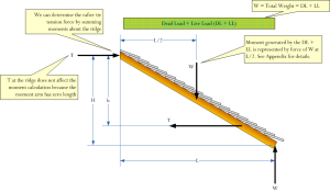 The Mathematics of Rafter and Collar Ties | Math