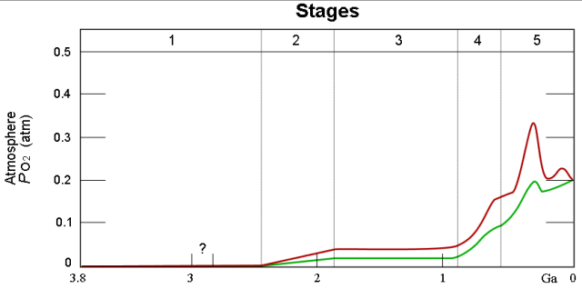 Figure 4:Earth's Atmospheric Oxygen Percentage Versus Time.