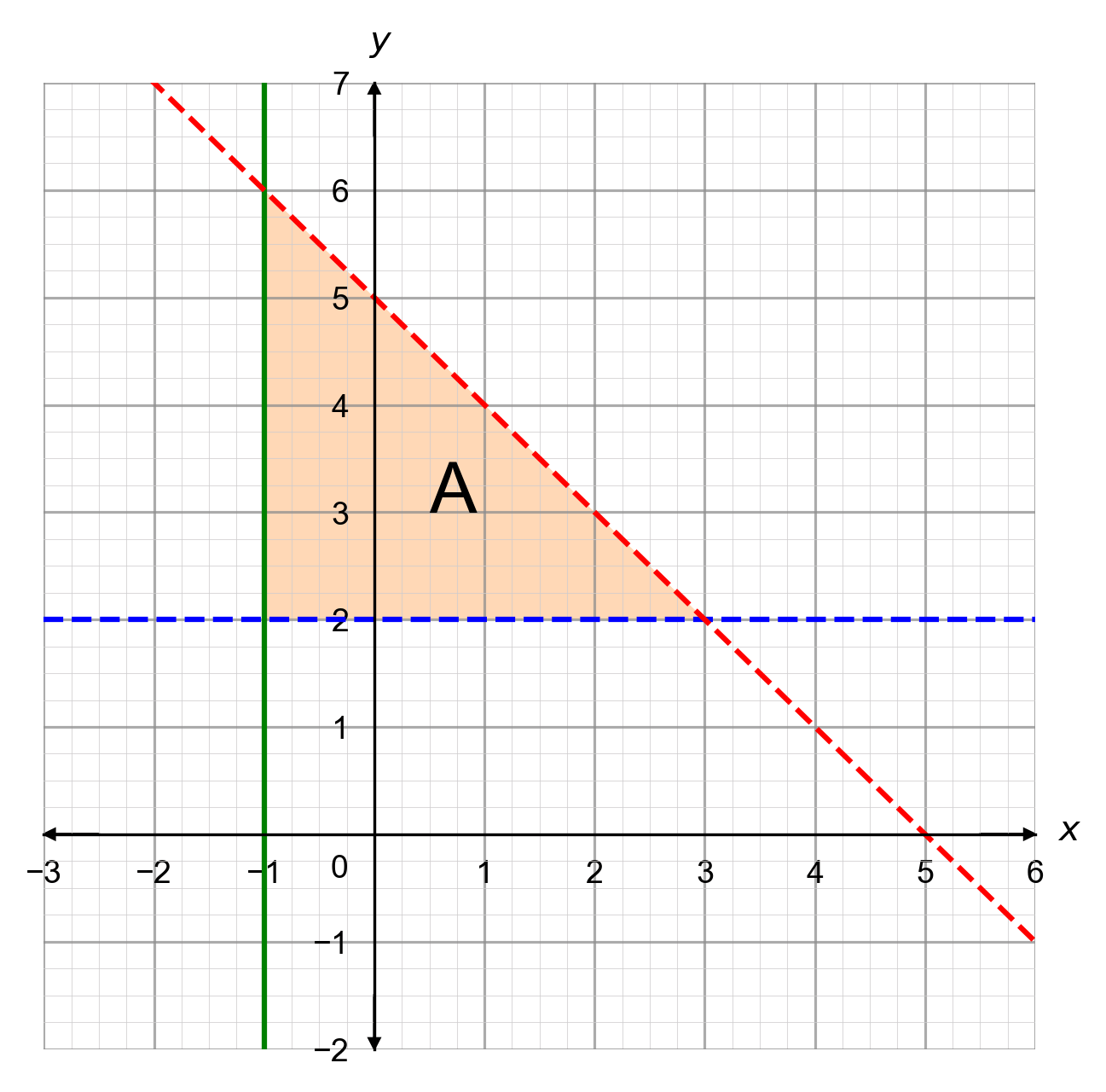 Graphical Inequalities Questions