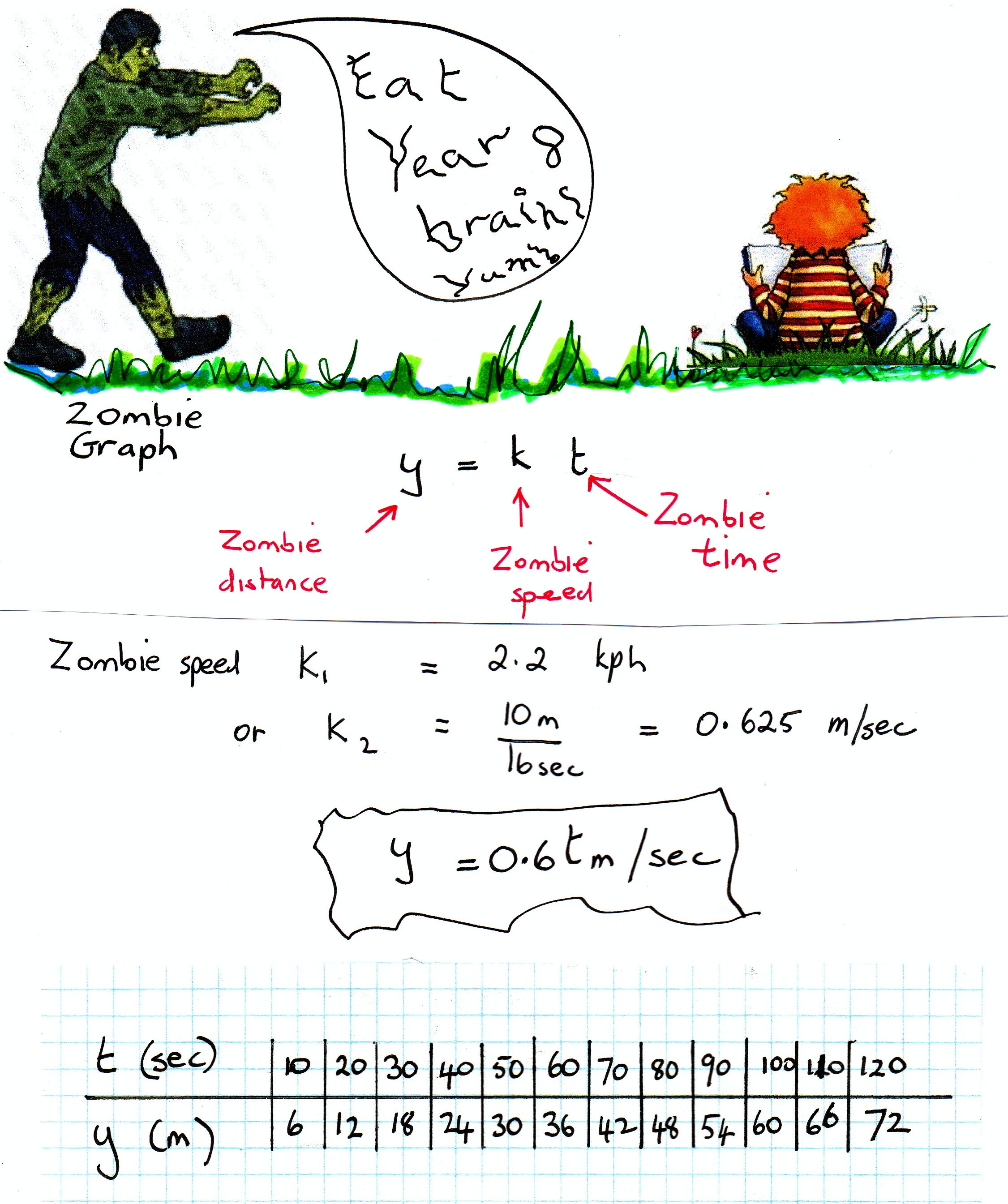 Funny Zombie Math