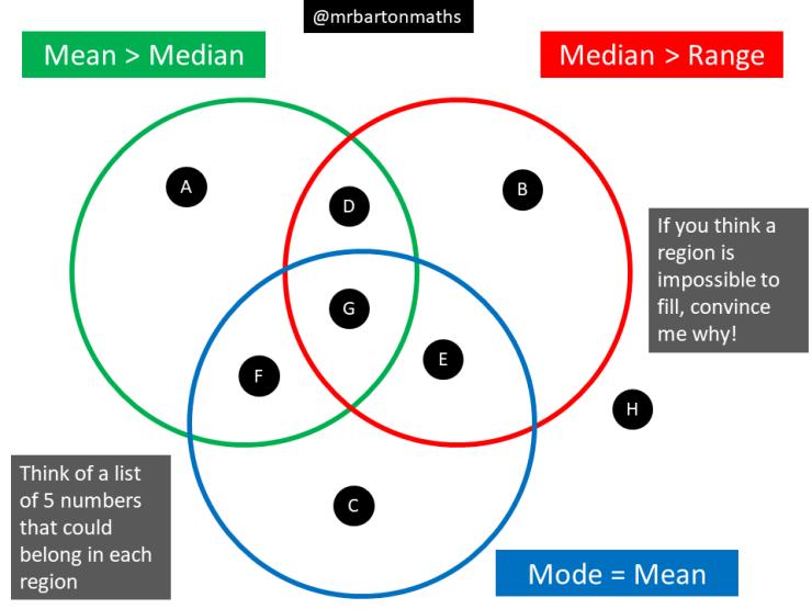 Mean Median Mode And Range Maths Venns