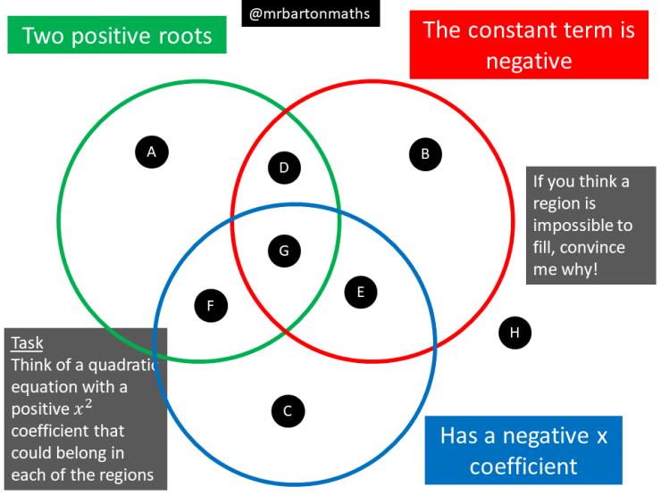 Positive Roots Negative Constant Term Negative X Maths Venns