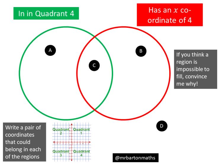 Quadrant 4 X Coordinate Of 4 Maths Venns