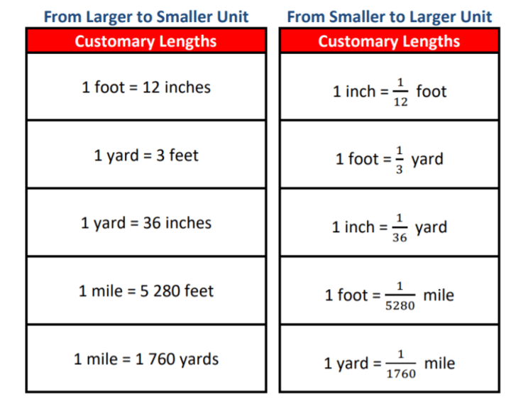 The Customary Units of Lengths: Conversion Chart