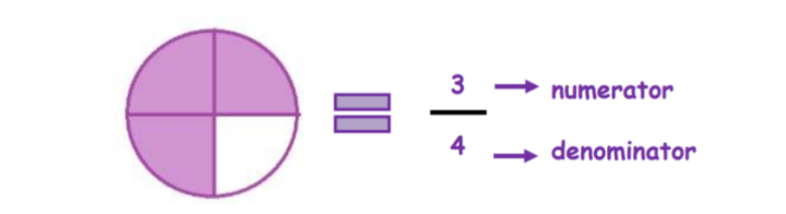 Equivalent functions