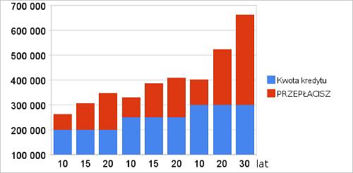 Kredyty hipoteczne - wykres