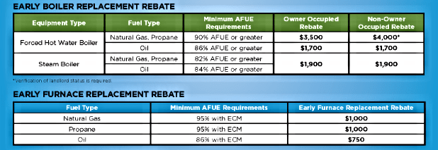 MA Furnace and Boiler Rebates up to $4000