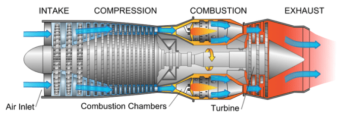 the history of gas turbines