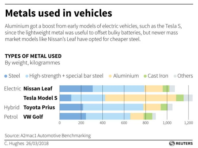 materials in electric vehicles