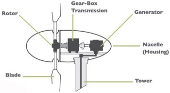 Figure 1: Wind turbine components [8].