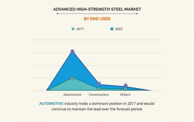 Advanced High-Strength Steel (AHSS) market