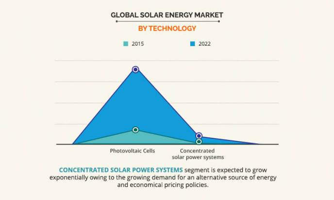 global solar energy market by technology