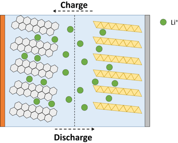 Figure 2. Scheme of a lithium-ion battery cell. Catalina Rodríguez Correa