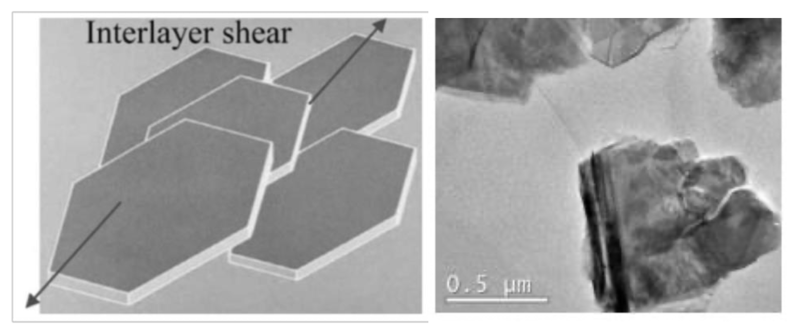 Figure 2. On the left, lubrication of 2H-MS2 NPs by low interlayer shear. On the right, 2H-MoS2 TEM image.