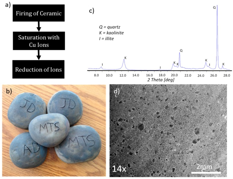 antibacterial and antimicrobial materials - (a) schematic of the three steps in manufacturing antimicrobial ceramic stones; (b) ceramic stones; (c) x-ray diffraction pattern of the clay used in formulation of stones; (d) scanning electron micrograph of ceramic stone revealing porosity.
